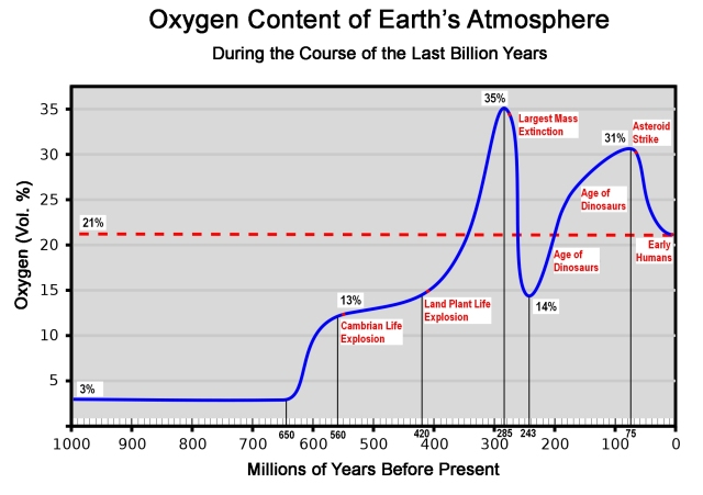Oxygen Content of the Earth's Atmosphere During the Course of the Last Billion Years