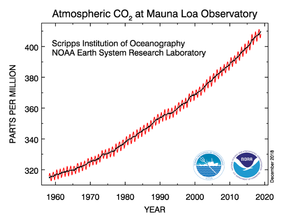Atmospheric CO2 at Mauna Loa Observatory, the world's best measurement, shows no improvement in CO2 emissions whatsoever!